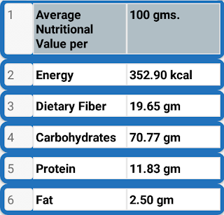 Nutritional Information of renatus nova serving Size: 4 Capsules