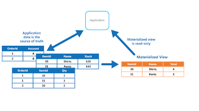 view vs materialized view in oracle