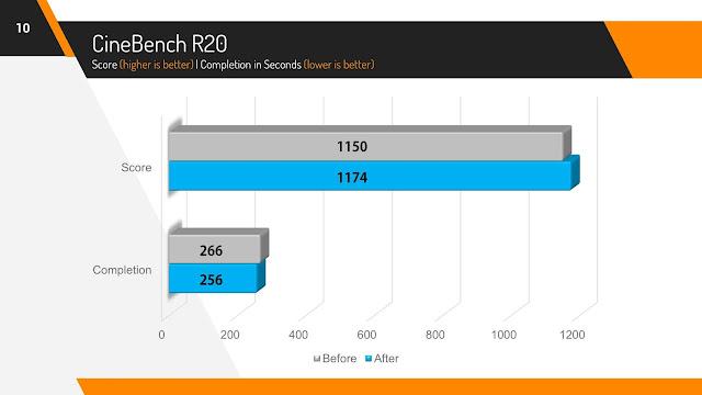 Cinebench R20 Score