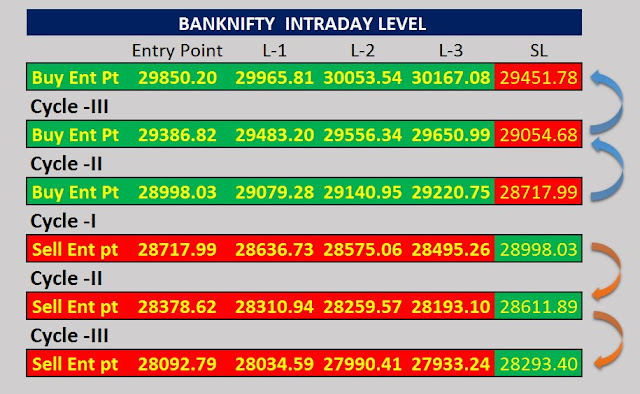 BANKNIFTY  INTRADAY LEVEL