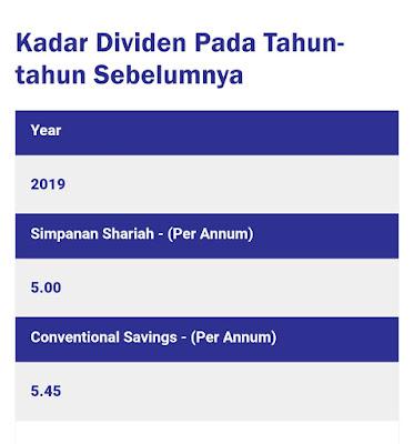 Kadar Dividen KWSP Dikreditkan Ke Akaun Pencarum Mulai 28 Feb 2021