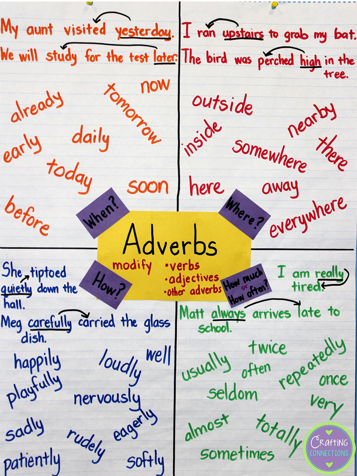 Crafting Connections: Anchors Away Monday: Adverbs (Loved that Lesson ...