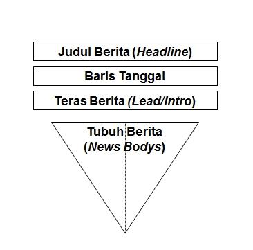 struktur naskah berita