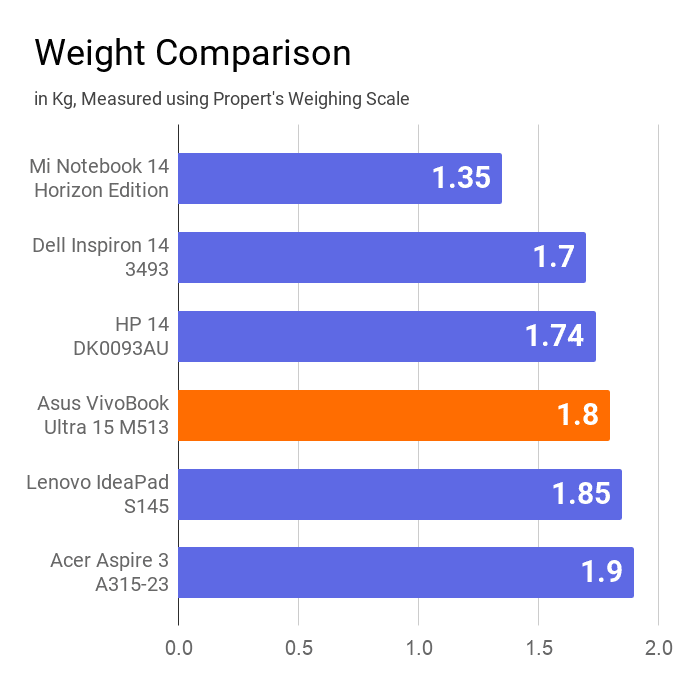 A chart on the weight comparison of Asus VivoBook Ultra 15 M513 with other laptops in Kg.