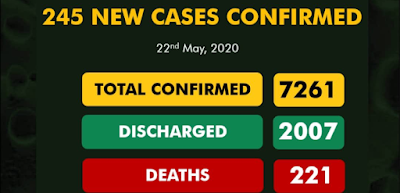 Nigeria Records 245 New COVID-19 Cases, 100 Discharged And 10 Deaths