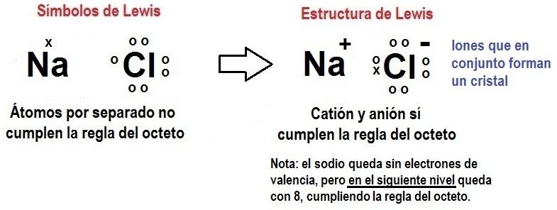Resúmenes De Química 55 Estructuras De Lewis De Compuestos Iónicos