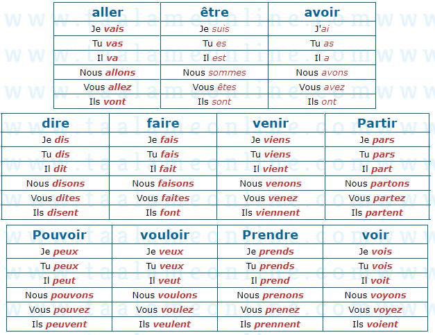 الفعال الأكثر استعمالا في اللغة الفرنسية