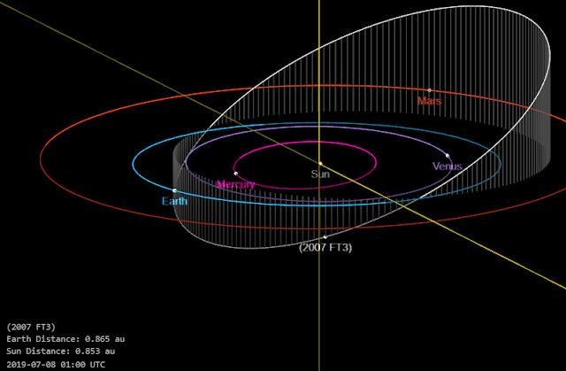 orbita do asteroide 2007 FT3 com relação a terra