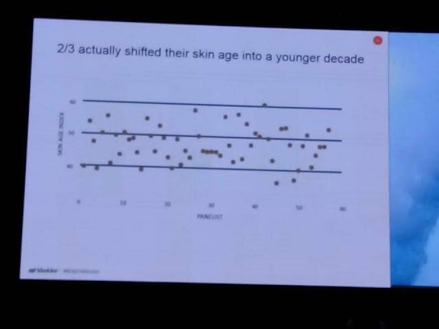 Index usia kulit selepas menggunakan YOUTH