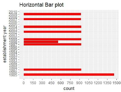 My blog !!: Data Visualization using ggplot function in