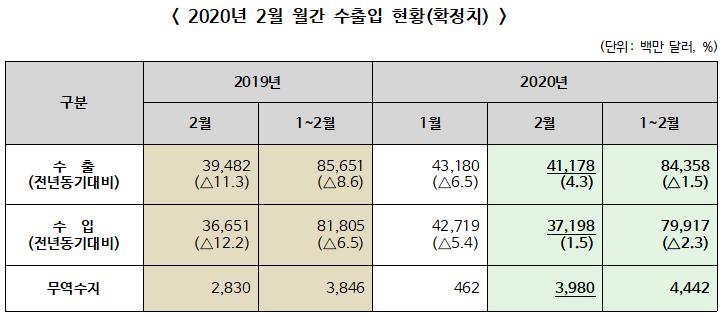 2020년 2월 월간 수출입 전년동월대비 수출 4.3% 증가, 수입 1.5% 증가