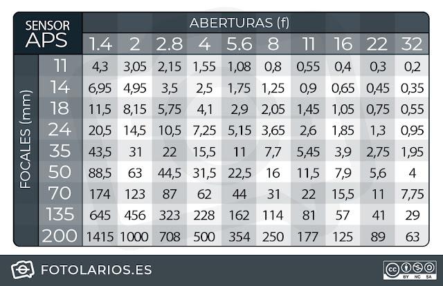 Tabla de hiperfocales APS