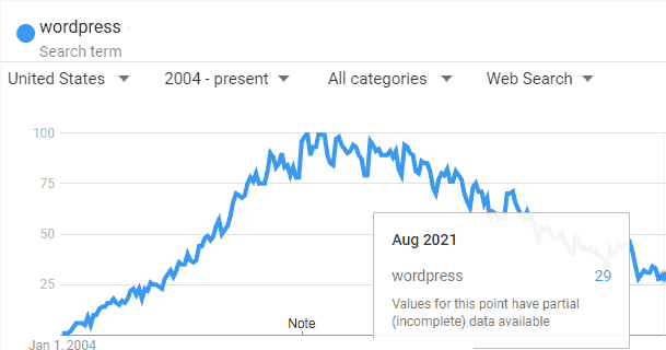 WordPress Arayan Daha Az Kişi