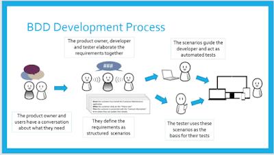 Behaviour Driven Development (BDD) Nedir? Türkiye'de Yanlış mı Anlaşıldı?