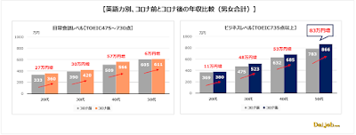 英語力別、コロナ前とコロナ後の年収比較(画像:ヒューマングローバルタレント株式会社提供資料より)