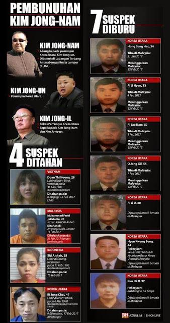 Kim jong nam, siapa pembunuh kim jong nam, mengapa kim jong nam menjadi viral, kisah politik, korea utara, klia2, pembunuhan di klia2, adakah Malaysia selamat, sejauh mana selamatnya malaysia,