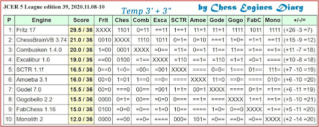 Chess Engines Diary - test tournaments 2020.11.08.5league.ed39