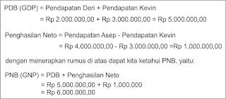 8 Konsep Pendapatan Nasional