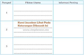 Pikiran Utama dan Informasi Penting setiap paragraf Pengaruh Letak Geografis Indonesia terhadap Kehidupan Sosial Budaya Masyarakat www.simplenews.me