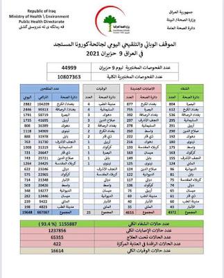 الموقف الوبائي والتلقيحي اليومي لجائحة كورونا في العراق ليوم الاربعاء الموافق 9 حزيران 2021