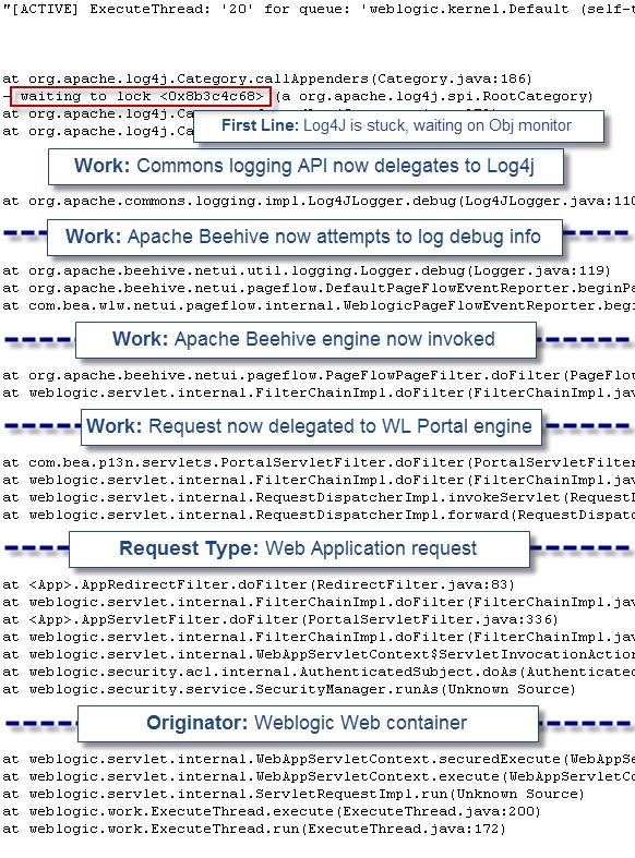 Log4j Thread Deadlock - A Case Study - DZone Java