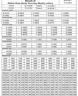 http://www.newsresultcardkey.com/2016/10/sikkim-state-lottery-durga-pooja-bumper-draw-results.html