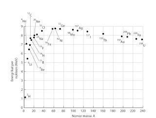 Grafik Energi ikat per nukleon