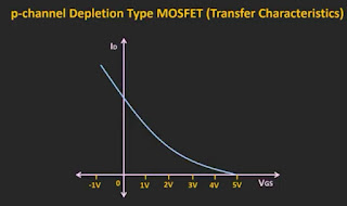 Transfer characteristic of p channel depletion type MOSFET