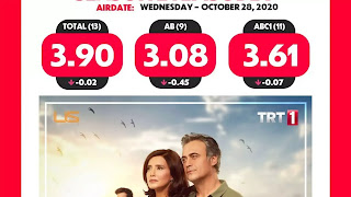 Sen Cal Kapimi - You Knock On My Door Episode 16 Rating and Ranking.