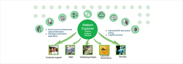 features of ibm watson