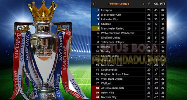 Klasemen Liga Inggris Pekan Ke 29