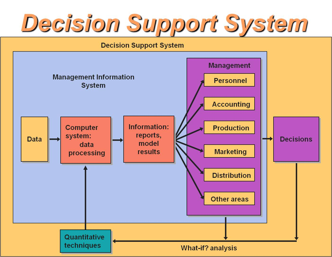 Decision Support System Pdf