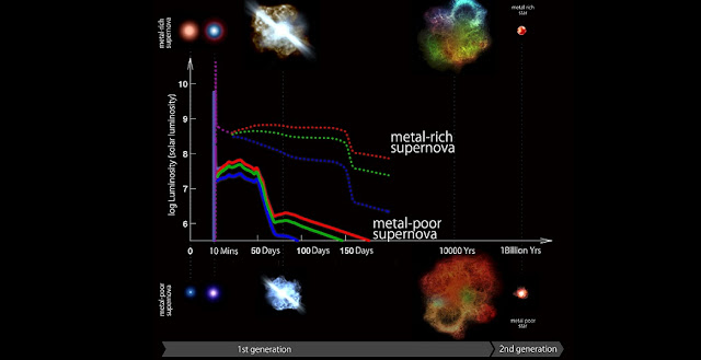 "Artist's conception of evolution of metal-poor and ""metal-rich"" supernovae at different phases and simulated light curves from shock breakout (ultraviolet) through plateau (red, green and blue colors) to exponential decay. Both shock breakout and ""plateau"" phases are shorter, bluer, and fainter for metal-poor supernova in comparison with ""metal-rich"" supernova. (Credit: Kavli IPMU)"