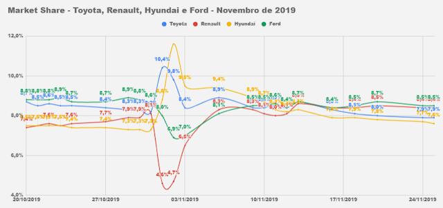 Carros e marcas mais vendidos do Brasil em 2019