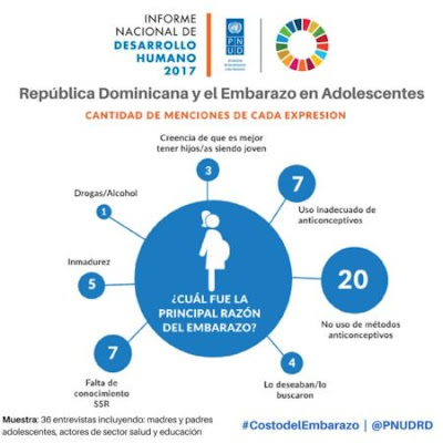 Informe del PNUD: 22% de dominicanas entre 12-19 años ha estado embarazadas