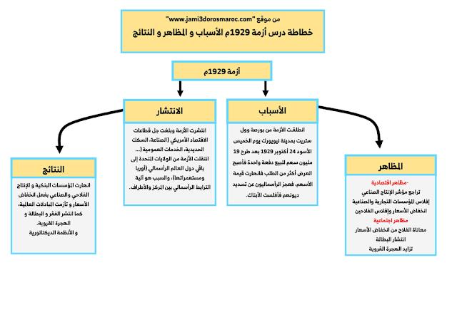 خطاطة درس أزمة 1929م الأسباب و المظاهر و النتائج