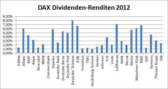 Comdirect Dax Werte