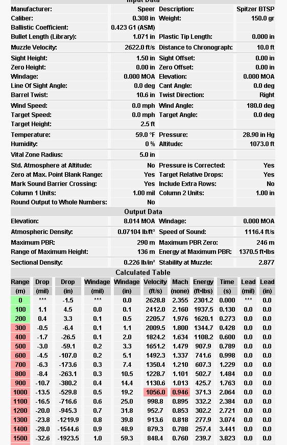 7 5x55 150 grain Speer BTSP Ballistic chart | Don't fart on