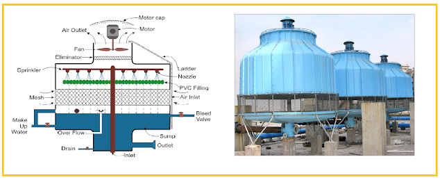 List of Ideas to Improve Cooling Tower Energy Efficiency