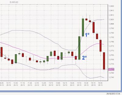 Perché fare trading con più segnali? Doppio massimo e barra doji inside 4