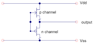 To configure an I/O driver as a quiet-low line, its output is connected directly to Vss on the die