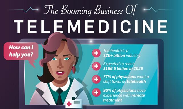 Telemedicine: The Future of Medical Care