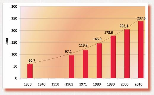 Indonesia Population Demographics Population Growth Indonesia 1930 To 2010 Graph