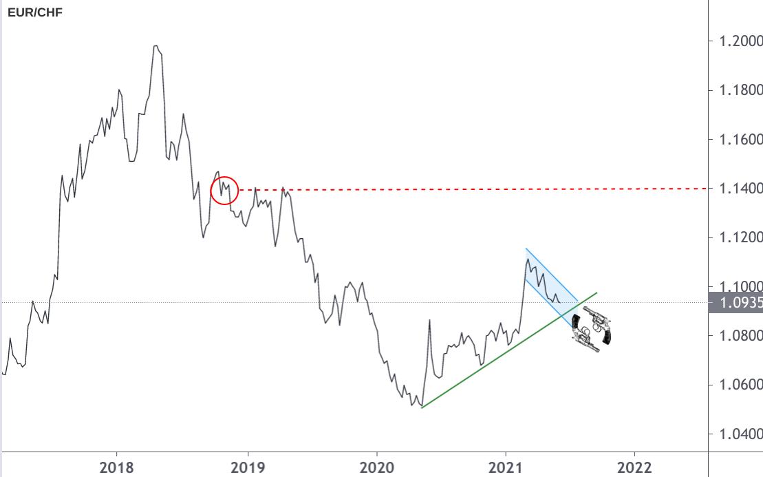 Liniendiagramm Wechselkurs Entwicklung Euro Schweizer Franken 2018-2021