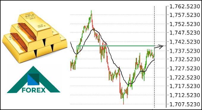 تحليل الذهب XAU مابين مستويات 1742-1717 على المدى القصير