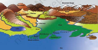 MAJOR LANDFORMS OF THE EARTH www.gklokam.in