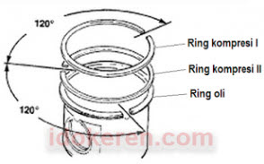 Jarak anatr ring piston 1 & 2