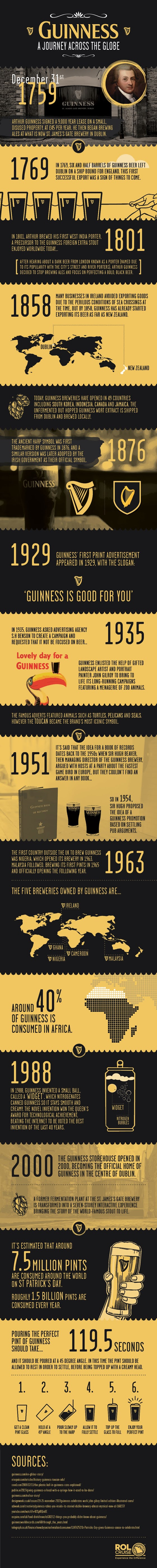 Guinness - A Journey Across The Globe #infographic