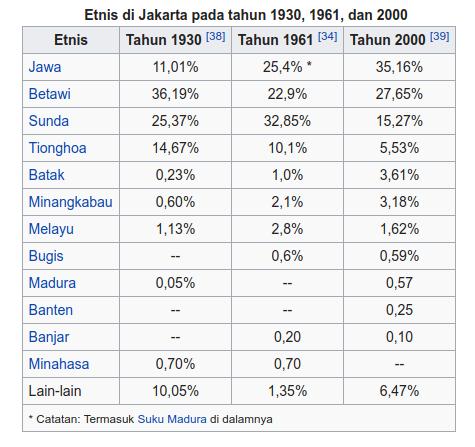 Etnis jakarta