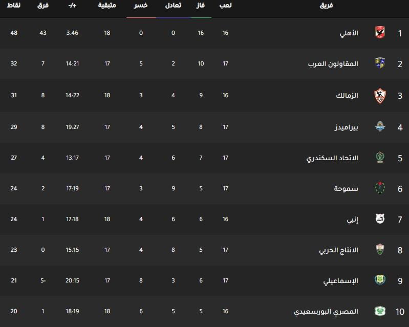 جدول ترتيب فرق الدوري المصري اليوم بتاريخ 26-2-2020